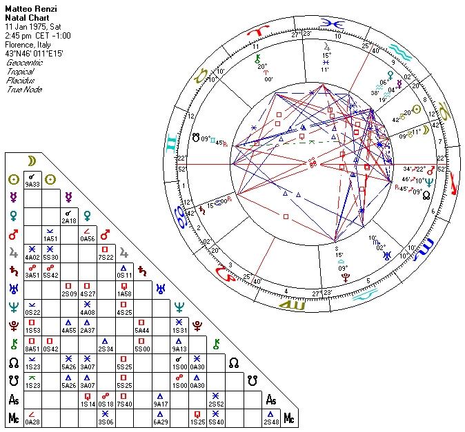 Matteo Rrenzi Chart